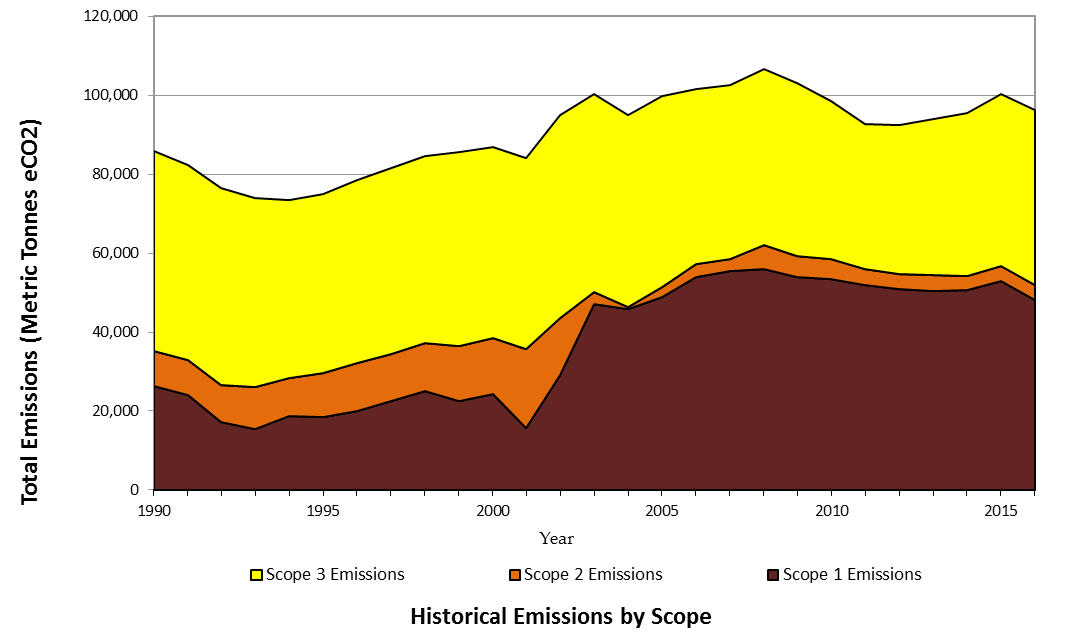 Historical emissions by scope.