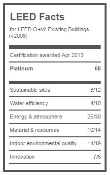 MBAC LEED Facts