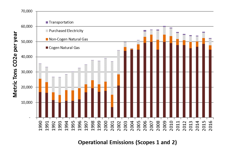 Operational Emissions over time by contributor