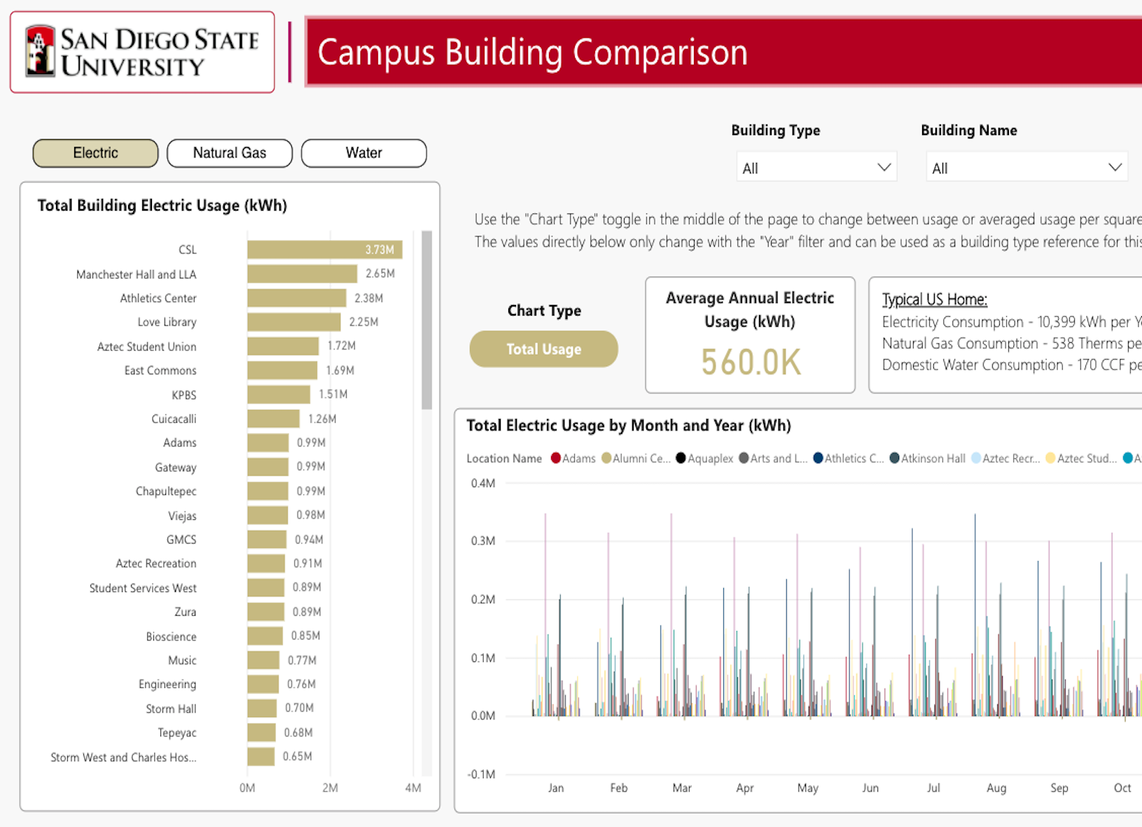 Campus building dashboard